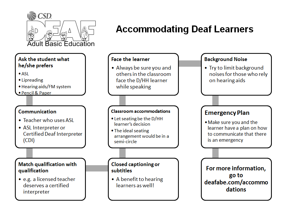 Special Education Categories and Accommodations - Mind42